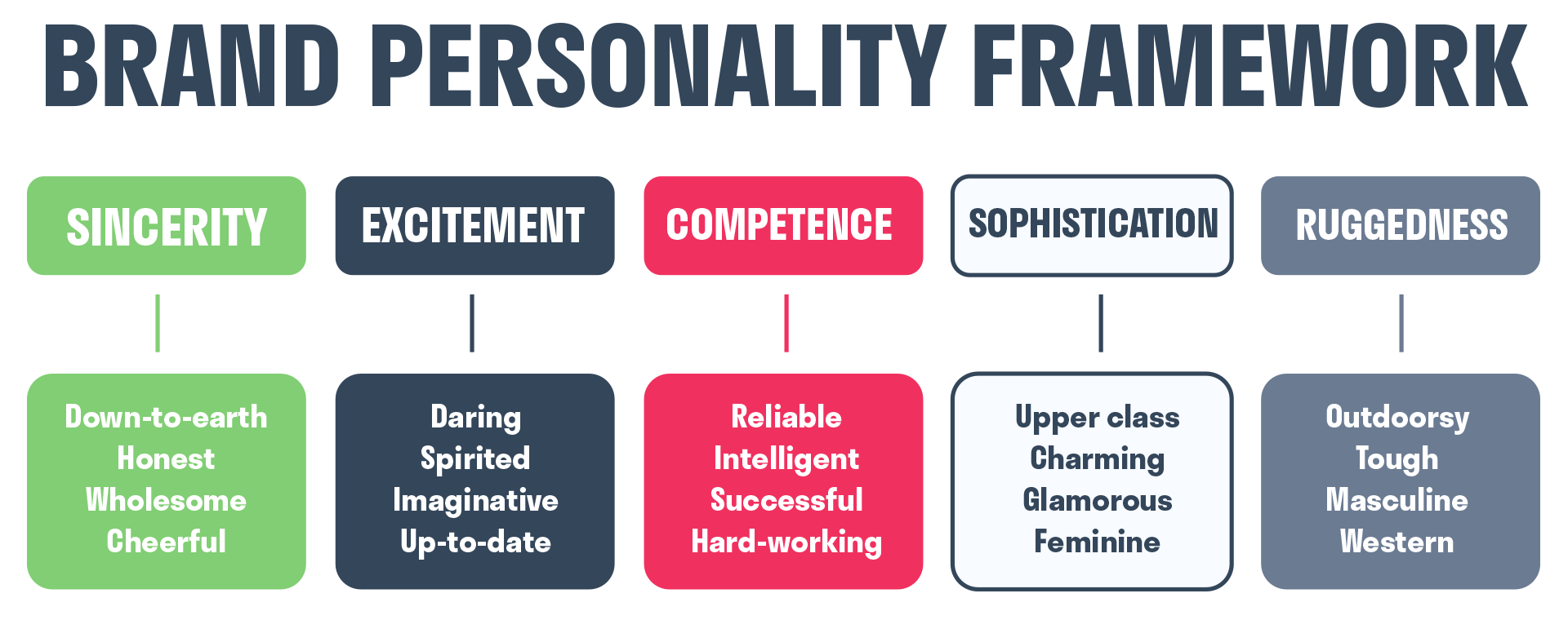 brand personality framework by jennifer aaker includes: Sincerity, excitement, competence, sophistication and ruggedness
