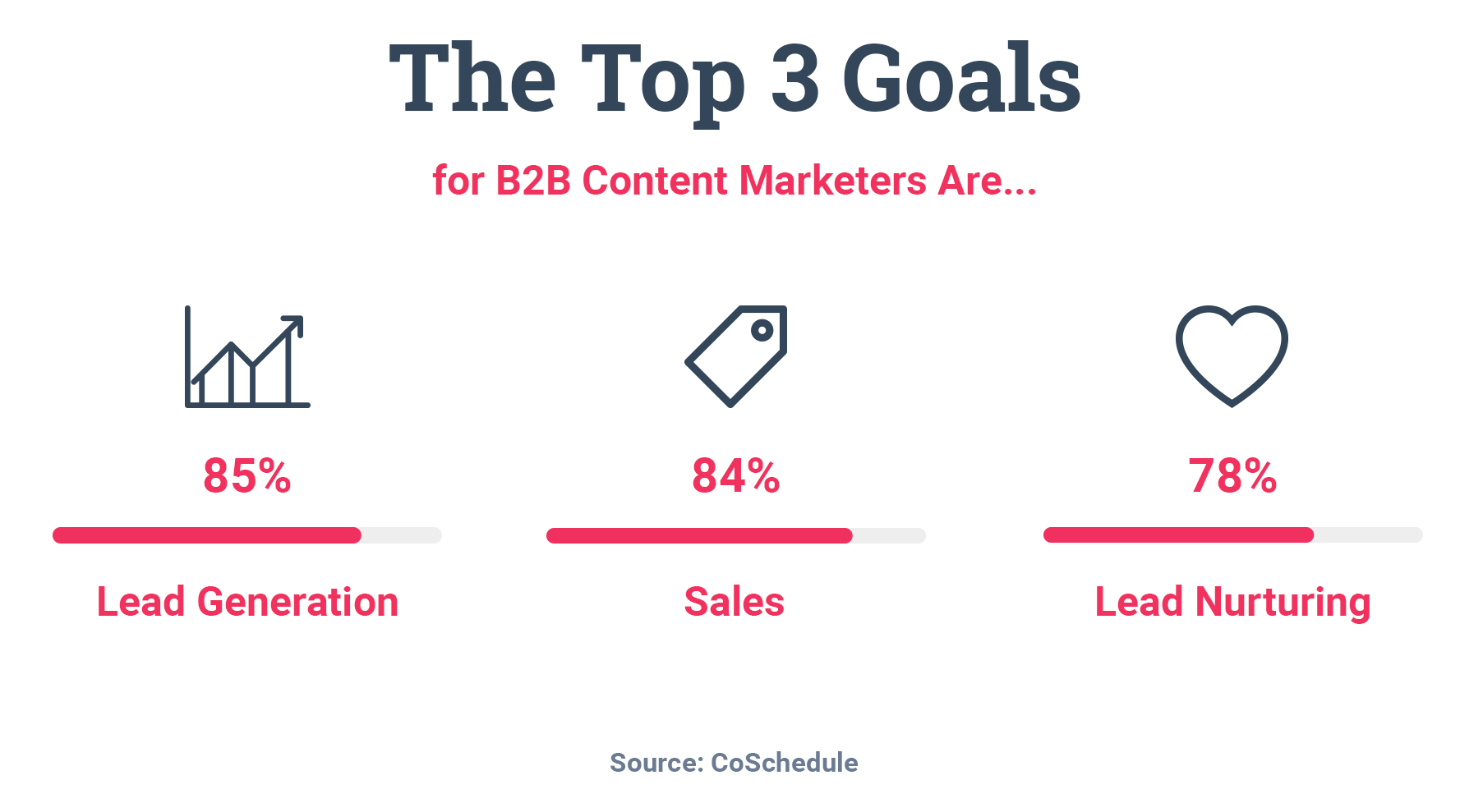 CoSchedule Statistic Top 3 goals of of B2B Content marketers are Lead generation, sales and lead nurturing Research shows that 83% of companies use at least basic segmentation for their emails what is firmographic segmentation
