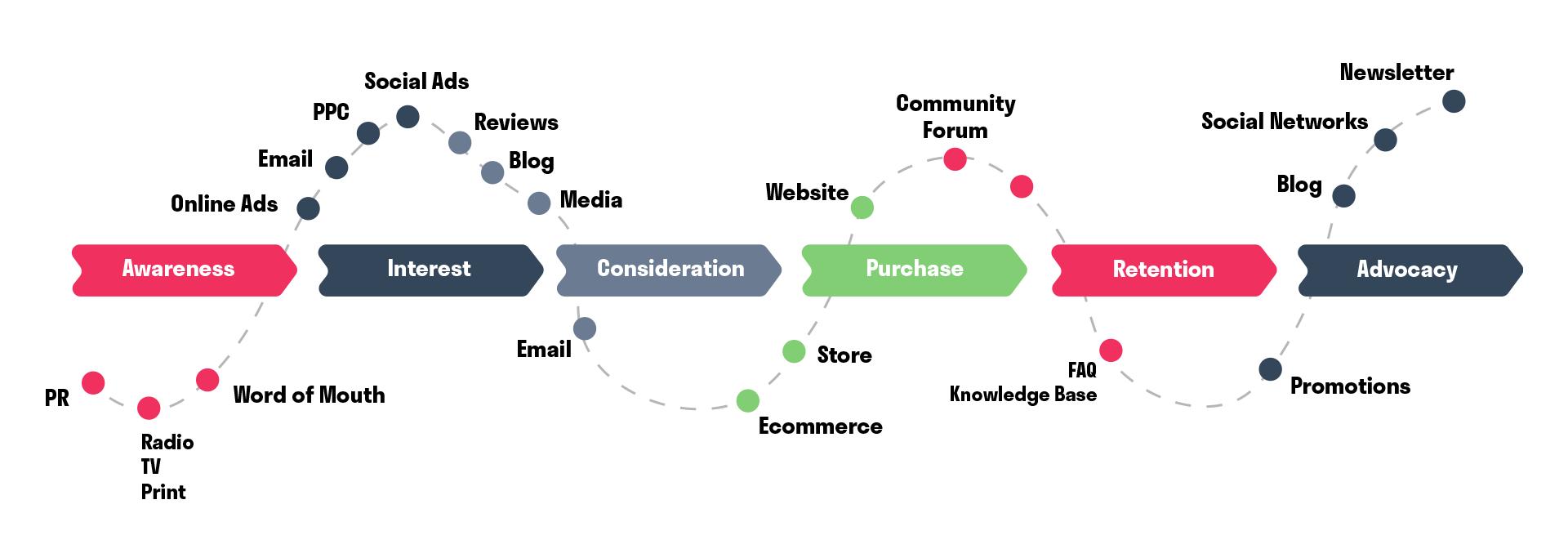 Consumer Journey. Customer buying journey. Customer experience. Experience Marketing. Hurree.
