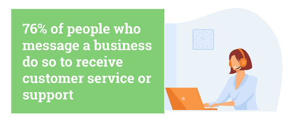 76% of people who message a business do so to receive customer service or support. Source: Facebook