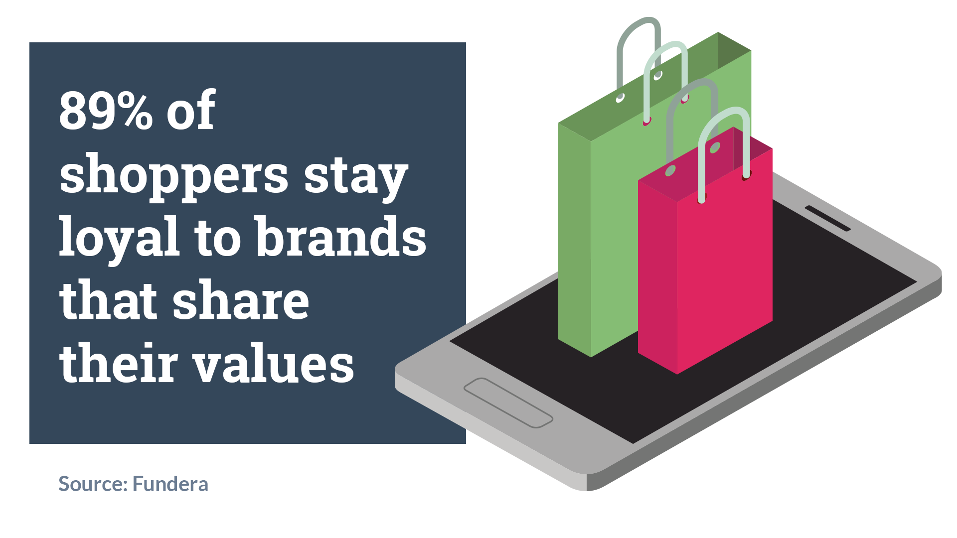 89% of shoppers stay loyal to brands that share their values