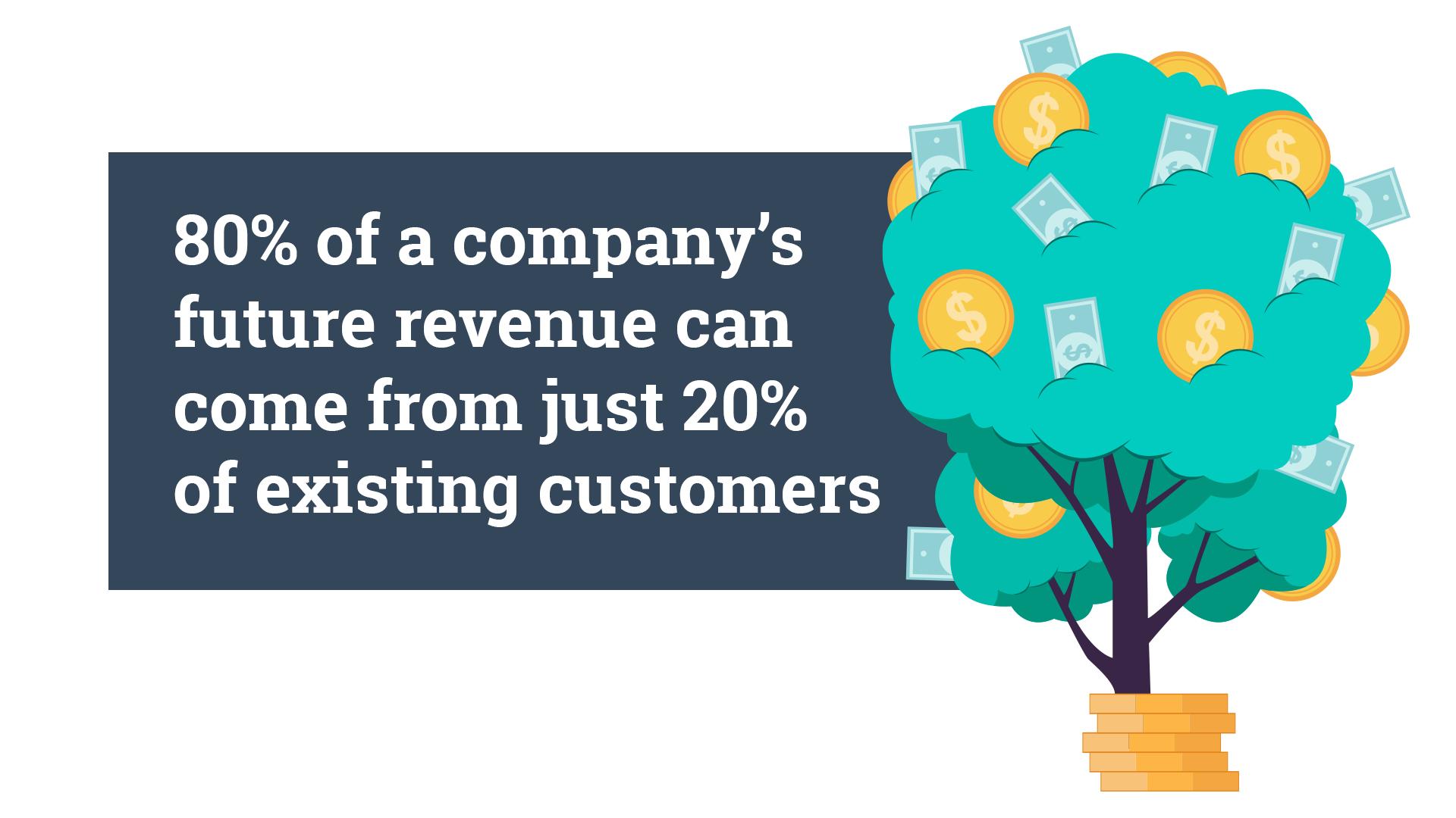 gartner statistic company revenue customer retention