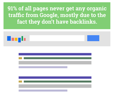 Google Search Results quote by Impact BDN: 91% of all pages never get any organic traffic from google mostly due to the fact that they dont have backlinks