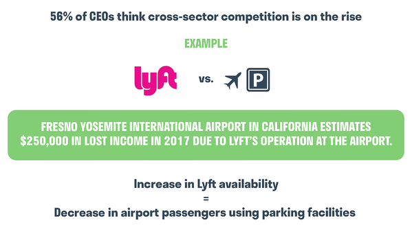 56% of CEOs think cross-sector competition is on the rise. Example: LYFT VS Airport Parking. Competitor Analysis. Hurree.