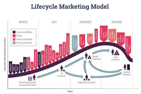 RACE Lifecycle Marketing Model. Competitor Analysis. Hurree.