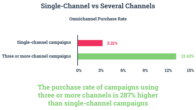 Single-Channel vs Serveral Channels- omnichannel purchase rate. The purchase rate of campaigns using three or more channels is 287% higher than single-channel campaigns.