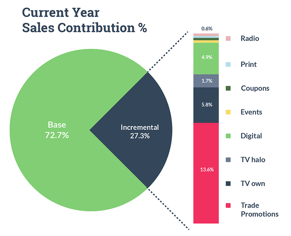 Pie Chart: Base & Incremental Drivers. Marketing Mix Modeling.