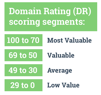 Domain Rating (DR) scoring. SEO competitor analysis. Hurree.