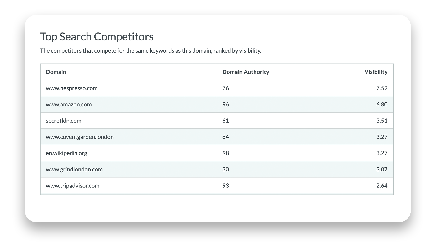 SEO Competitor Analysis. Moz. Top Search Competitor. Hurree.